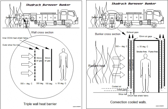 How Shadrach burnover protection works